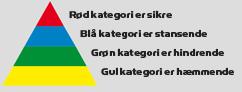 sikringspyramide-med-tekst